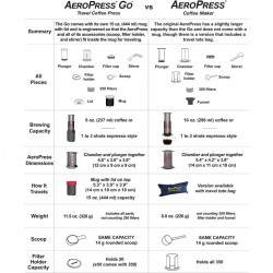 AeroPress GO (by Aerobie)