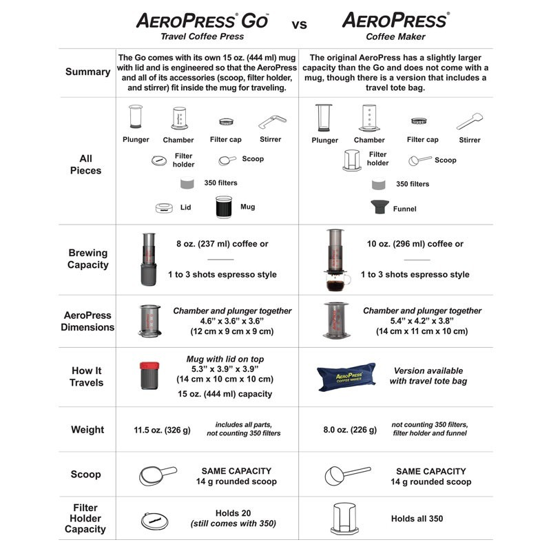AeroPress  GO, by Aerobie vs. Original